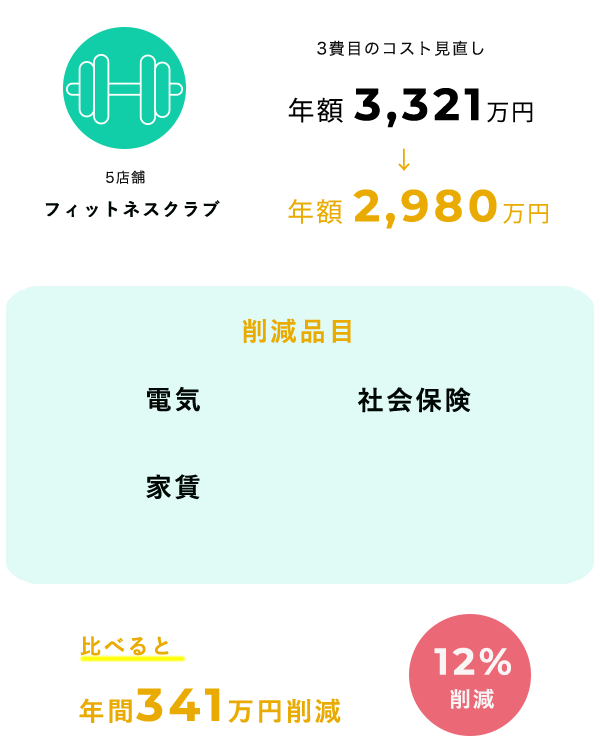 cost_cut